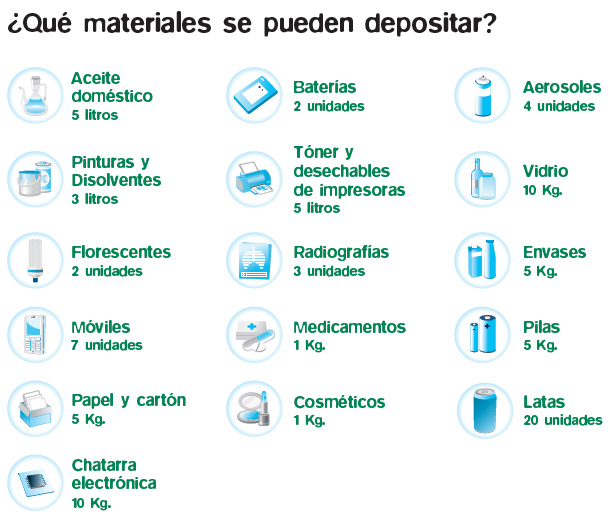 materiales-punto-limpio-movil